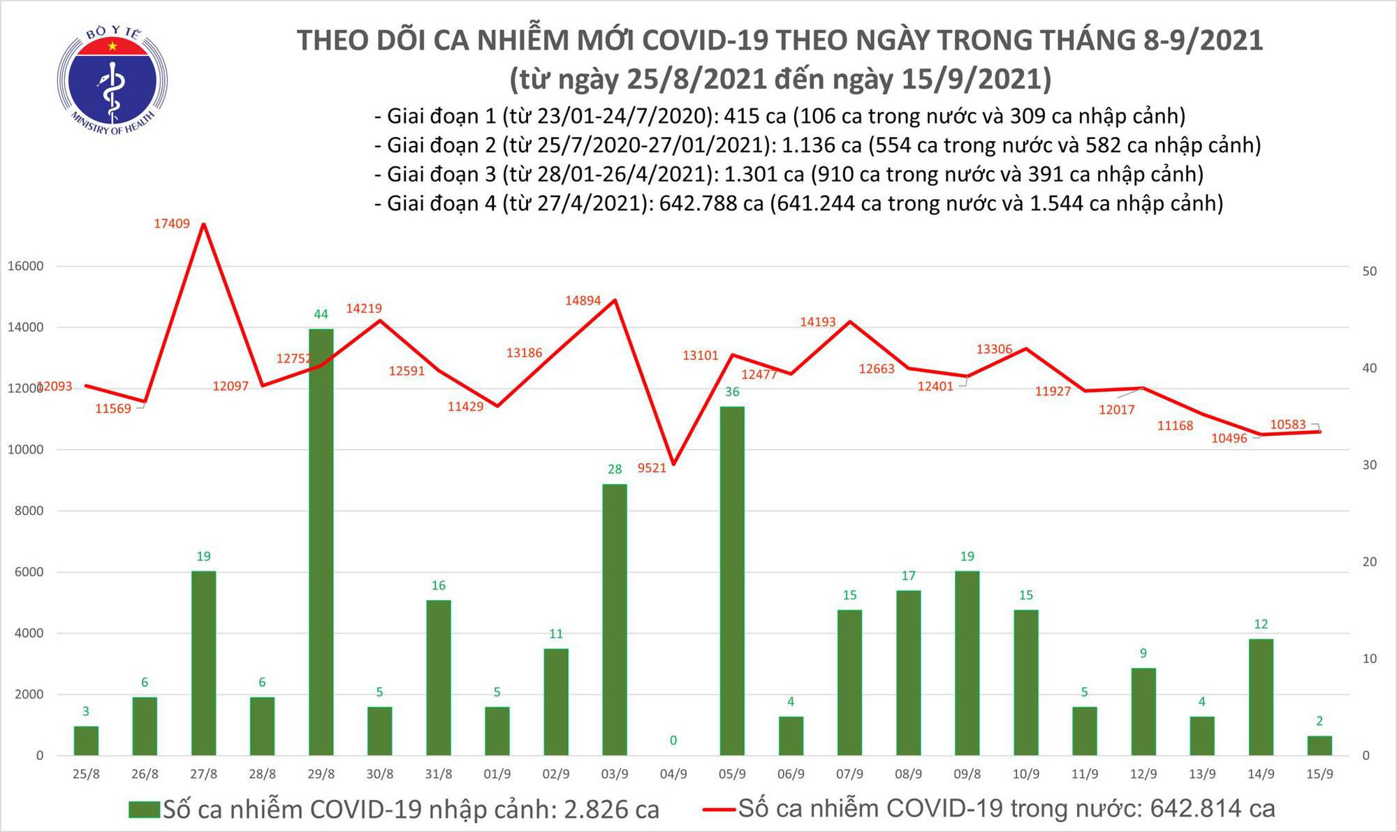 Ngày 15/9: Có 10.585 ca mắc COVID-19, riêng TP HCM đã 5.301 ca