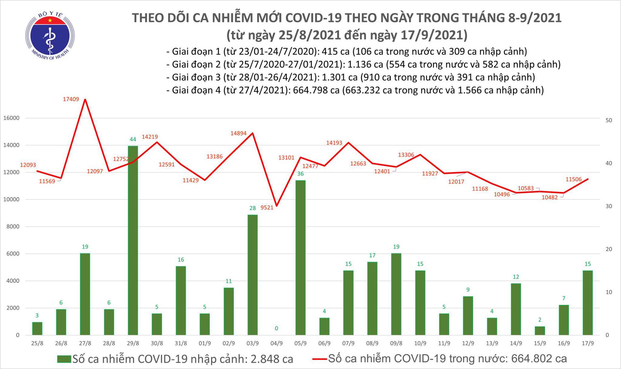 Ngày 17/9: Có 11.521 ca mắc COVID-19, trong đó TP HCM và Bình Dương đã gần 10.000 ca - Ảnh 2.