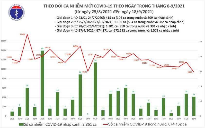 Ngày 18/9: Có 9.373 ca mắc COVID-19, thấp hơn hôm qua 2.146 ca - Ảnh 2.