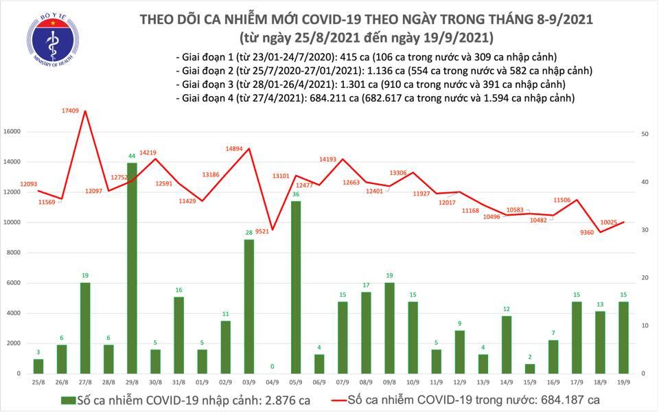 Ngày 19/9: Thêm 10.040 ca mắc COVID-19, trong đó riêng TP HCM có 5.496 ca - Ảnh 2.