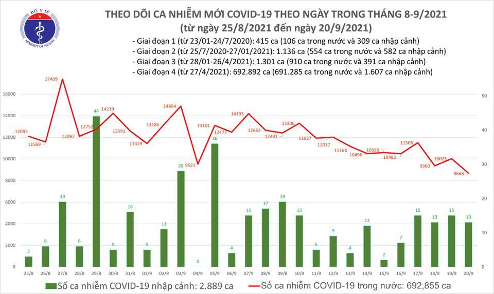 Ngày 20/9: Có 8.681 ca mắc COVID-19, riêng TP HCM đã 5.171 ca - Ảnh 2.