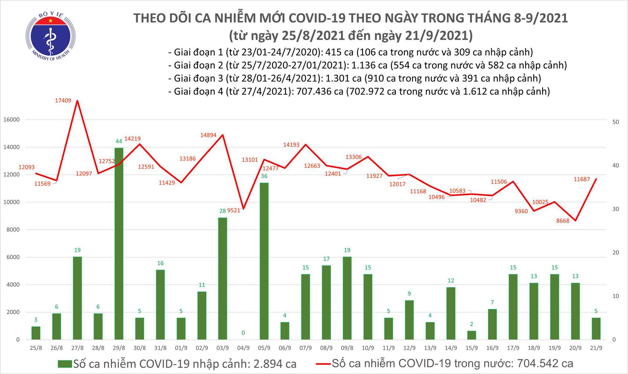 Ngày 21/9: Có 11.692 ca mắc COVID-19 tại TP HCM và 33 tỉnh, thành phố - Ảnh 2.