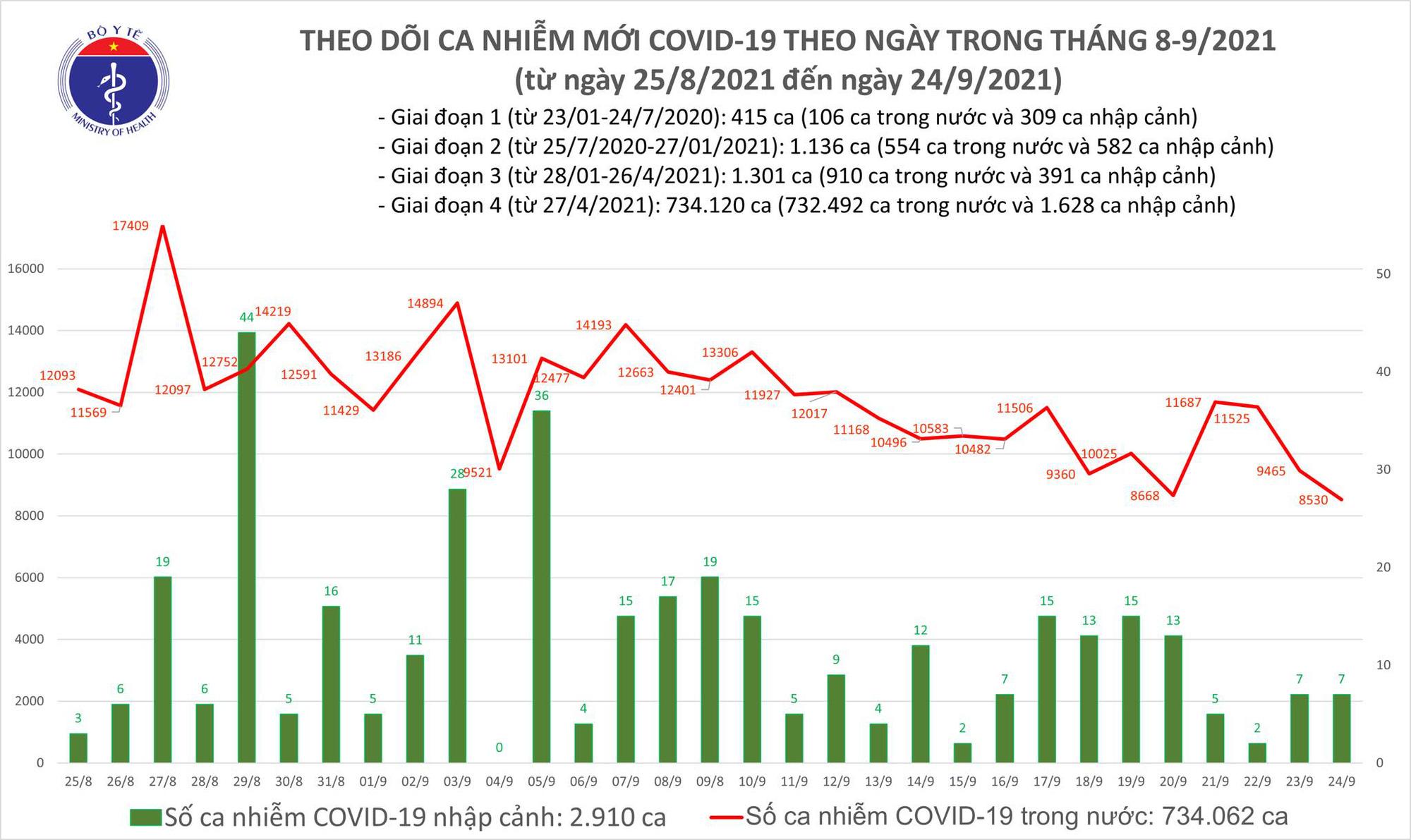 Ngày 24/9: Ghi nhận 8.537 ca mắc COVID-19, thấp nhất trong hơn 1 tháng qua của đợt dịch này - Ảnh 2.
