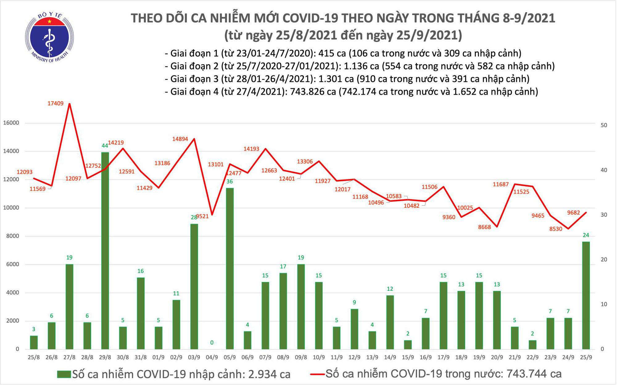 Ngày 25/9: Có 9.706 ca mắc COVID-19, trong đó TP HCM và Bình Dương đã ghi nhận 7.675 ca - Ảnh 2.