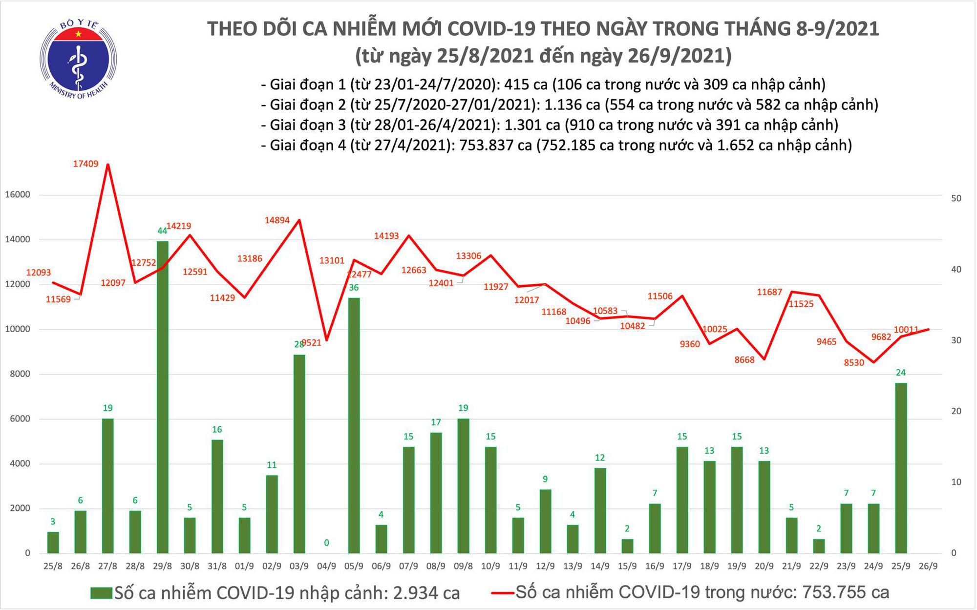 Ngày 26/9: Thêm 10.011 ca mắc COVID-19, riêng TP HCM đã 5.121 ca - Ảnh 2.