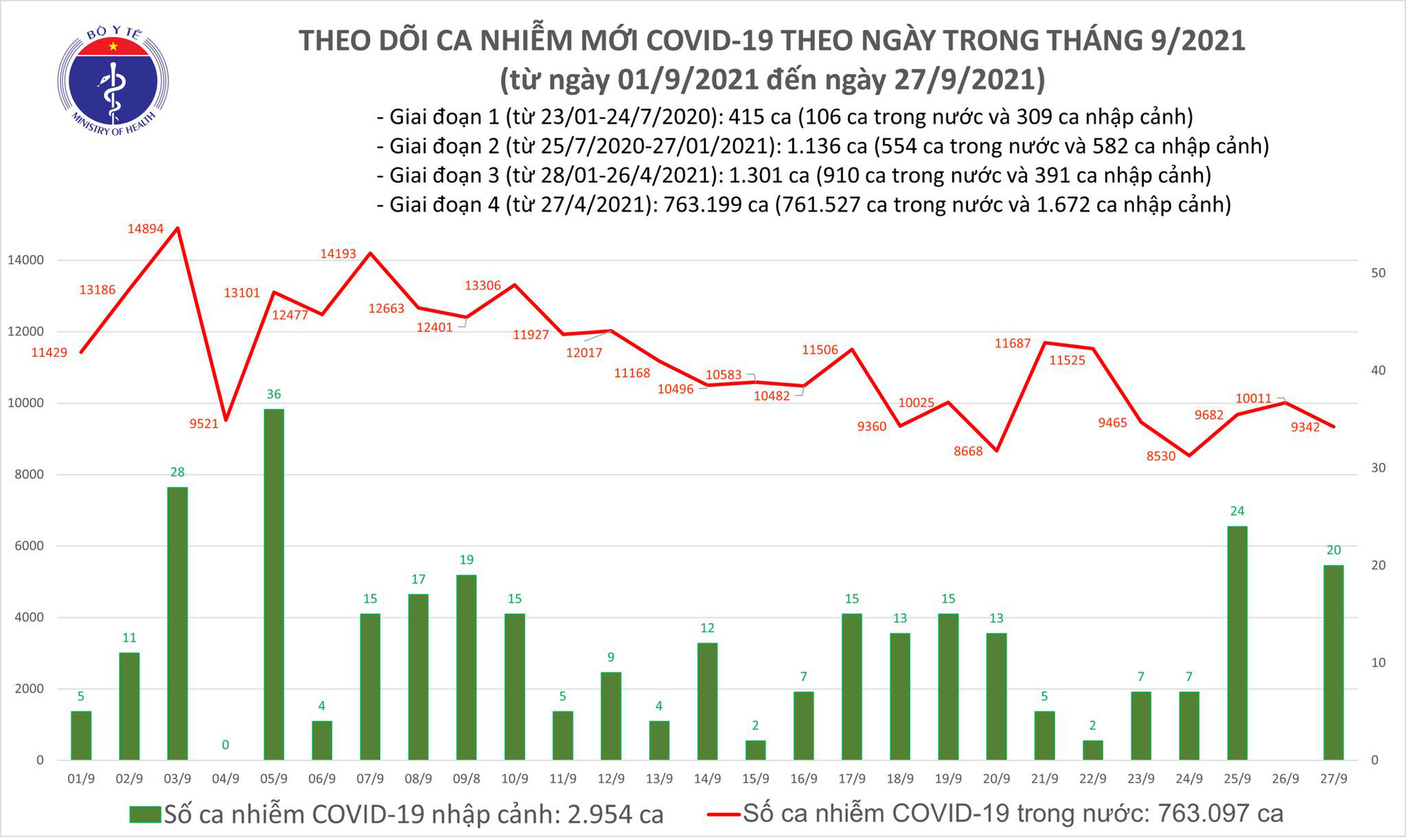 Ngày 27/9: Có 9.362 ca mắc COVID-19 tại TP HCM, Bình Dương và 34 tỉnh, thành phố - Ảnh 2.