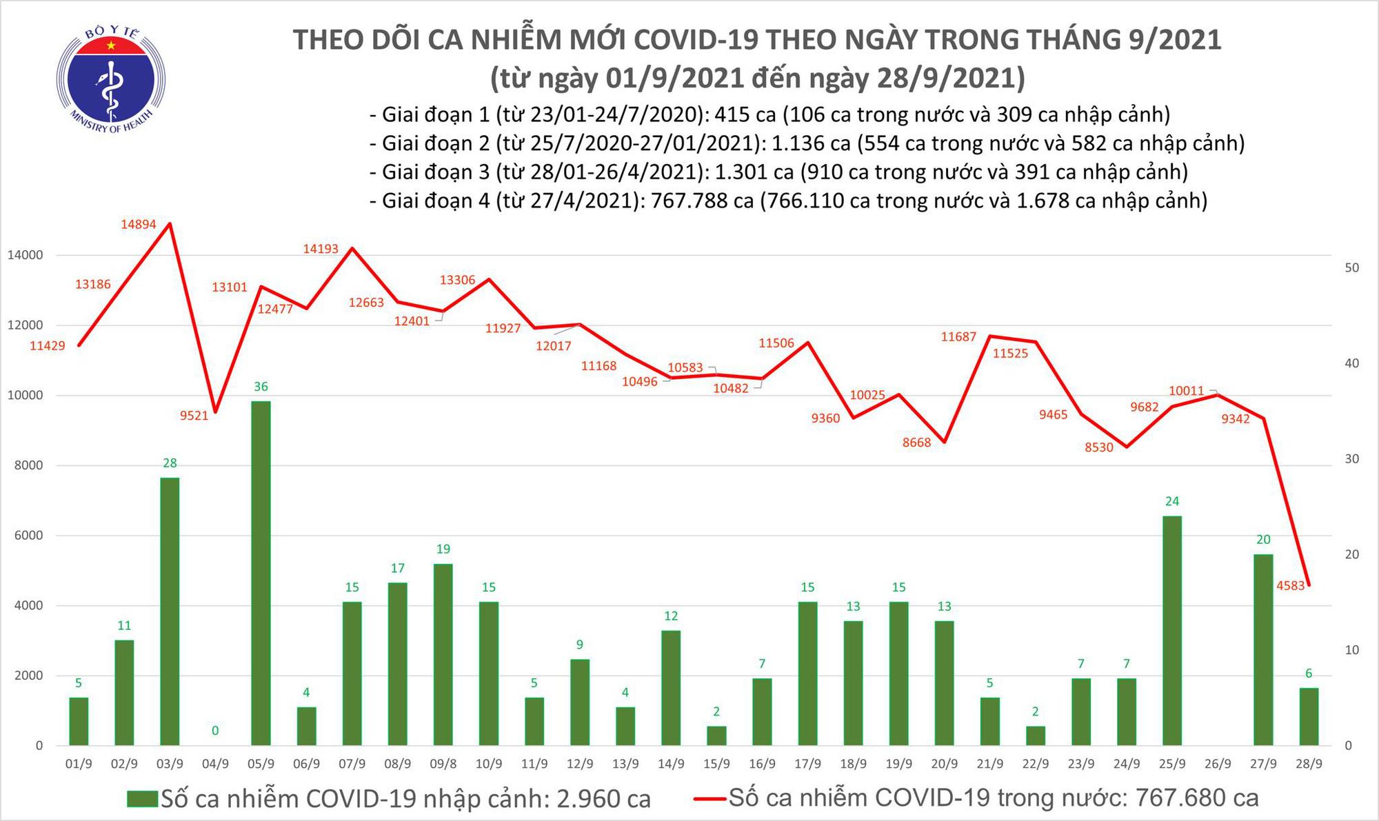 Ngày 28/9: Số mắc mới COVID-19 chỉ 4.589 ca, trong khi số khỏi nhiều gấp gần 5 lần - Ảnh 2.