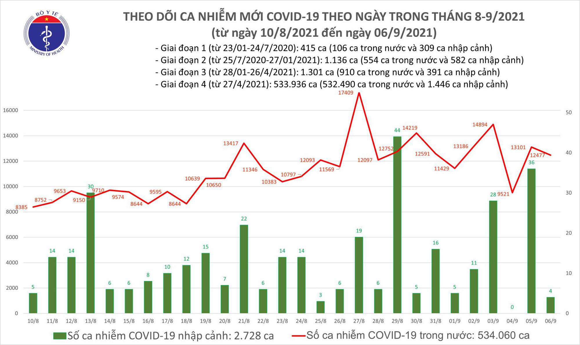 Ngày 6/9: Thêm 12.481 ca mắc COVID-19, riêng TP HCM đã có đến 7.122 ca - Ảnh 2.