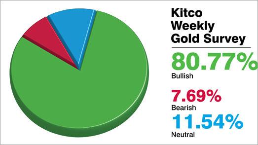Giá vàng sẽ lên 1.800 USD/oz vào tuần tới? 2