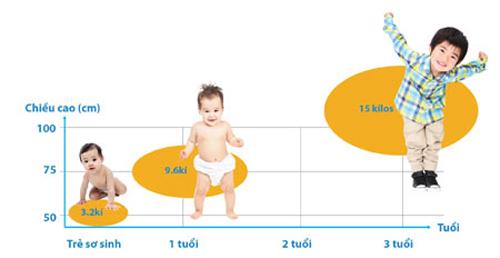 Dinh dưỡng 1.000 ngày đầu đời rất quan trọng với trẻ để tránh suy dinh dưỡng.