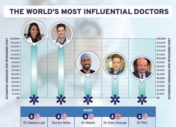 Ước tính thu nhập của bác sĩ có tầm ảnh hưởng trên mạng xã hội qua những bài đăng trên các nền tảng.