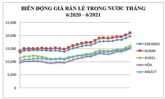 Từ 15h 26/6: Giá xăng, dầu đồng loạt tăng