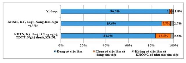 Sinh viên tốt nghiệp thuộc nhóm ngành Y Dược chiếm tỷ lệ có việc làm cao nhất - Ảnh 4.
