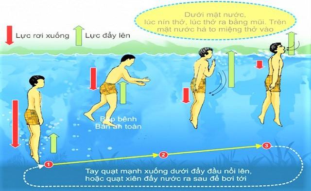 Chuyên gia hướng dẫn kỹ năng tránh đuối nước cho trẻ khi mùa mưa bão tới