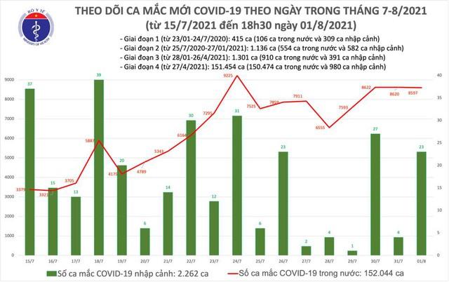 Tối 1/8: Thêm 4.246 ca mắc COVID-19, cả ngày 8.620 ca