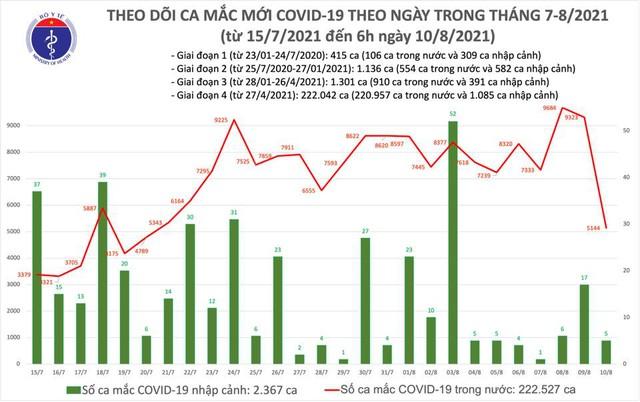 Sáng 10/8: Có 5.149 ca mắc COVID-19 tại TP HCM và 22 địa phương khác - Ảnh 1.