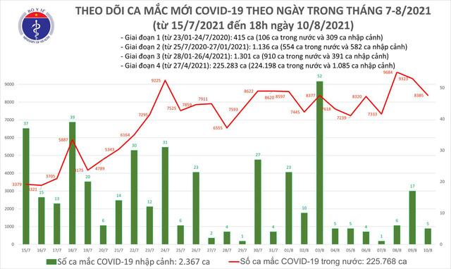 Tối 10/8: Thêm 3.241 ca COVID-19, riêng Hà Nội 60 ca, 4.428 người khỏi bệnh