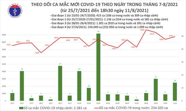 Tối 11/8: Thêm 3.964 ca mắc COVID-19, cả ngày 8.776 ca
