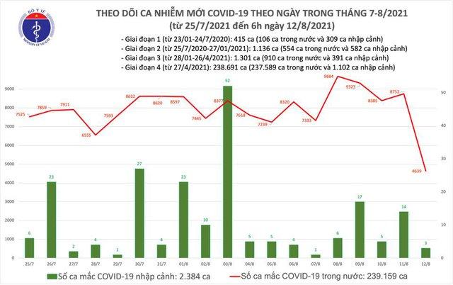 Sáng 12/8: Có 4.642 ca mắc COVID-19 tại TP HCM và 23 địa phương khác - Ảnh 1.
