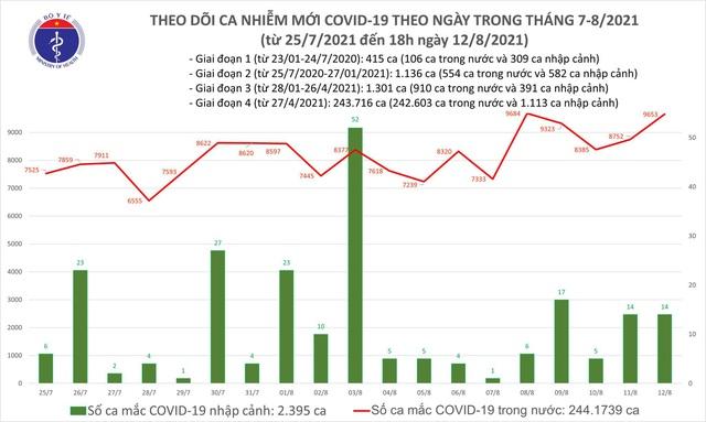 Tối 12/8: Thêm 5.025 ca COVID-19, Bình Dương dẫn đầu với 2.117 ca