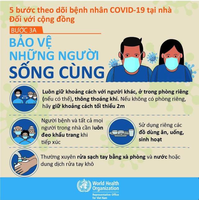 Infographic - Hướng dẫn đối với F0 điều trị tại nhà và người nhà để đảm bảo an toàn