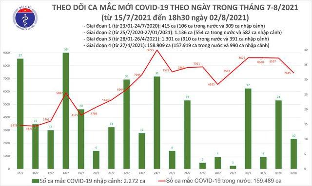 Tối 2/8: Thêm 4.254 ca mắc COVID-19, nâng số mắc trong ngày lên 7.455 - Ảnh 1.