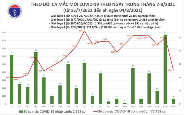 Sáng 4/8: Thêm 4.271 ca mắc COVID-19, riêng Bình Dương 1.032 ca