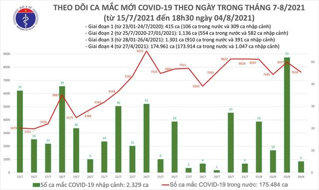 Tối 4/8: Thêm 3.351 ca mắc COVID-19, nâng số mắc cả ngày lên 7.623 ca - Ảnh 1.