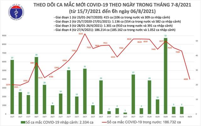Sáng 6/8: Thêm 4.009 ca mắc COVID-19, hơn 8 triệu liều vaccine đã được tiêm chủng - Ảnh 1.