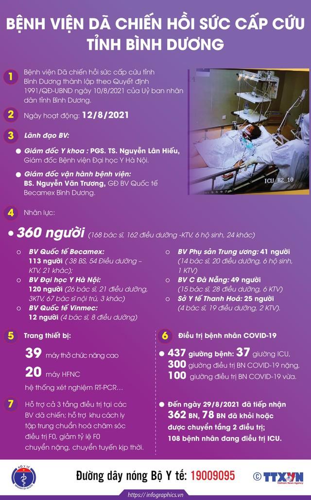 Infographic_Bệnh viện Dã chiến Hồi sức cấp cứu tỉnh Bình Dương