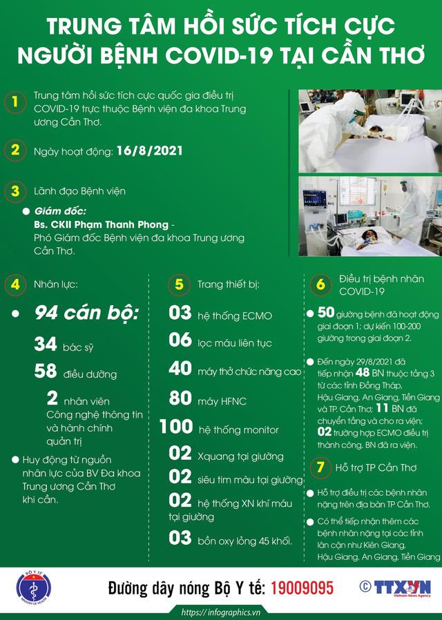 Infographic_Trung tâm hồi sức tích cực  người bệnh COVID-19 tại Cần Thơ