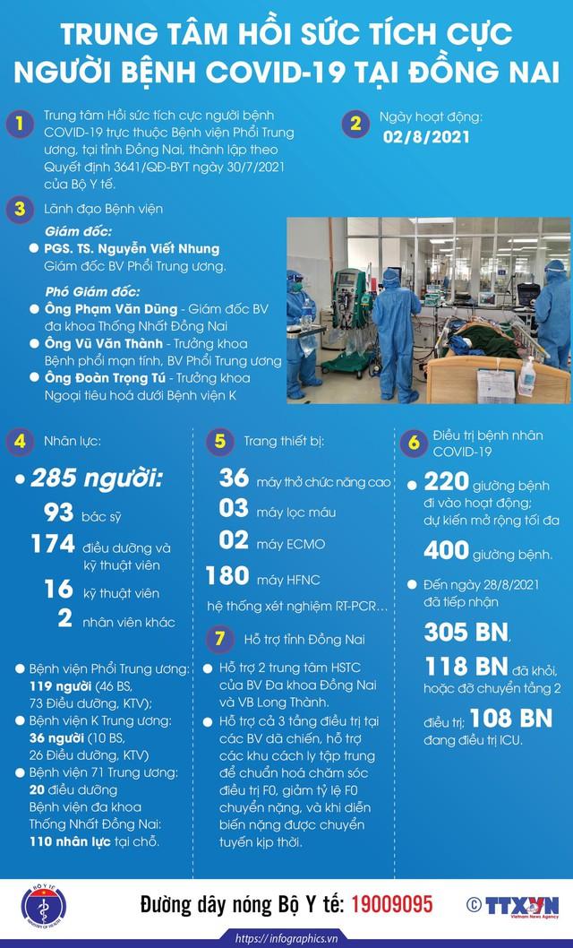 Infographic_Trung tâm hồi sức tích cực người bệnh COVID-19 tại Đồng Nai