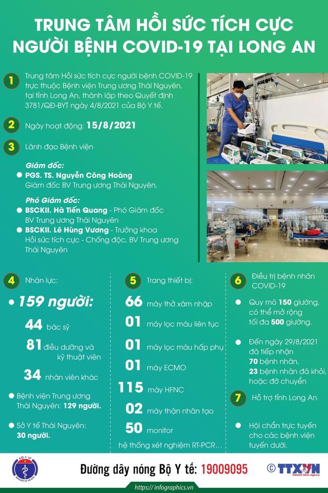 Infographic_Trung tâm hồi sức tích cực người bệnh COVID-19 tại Long An