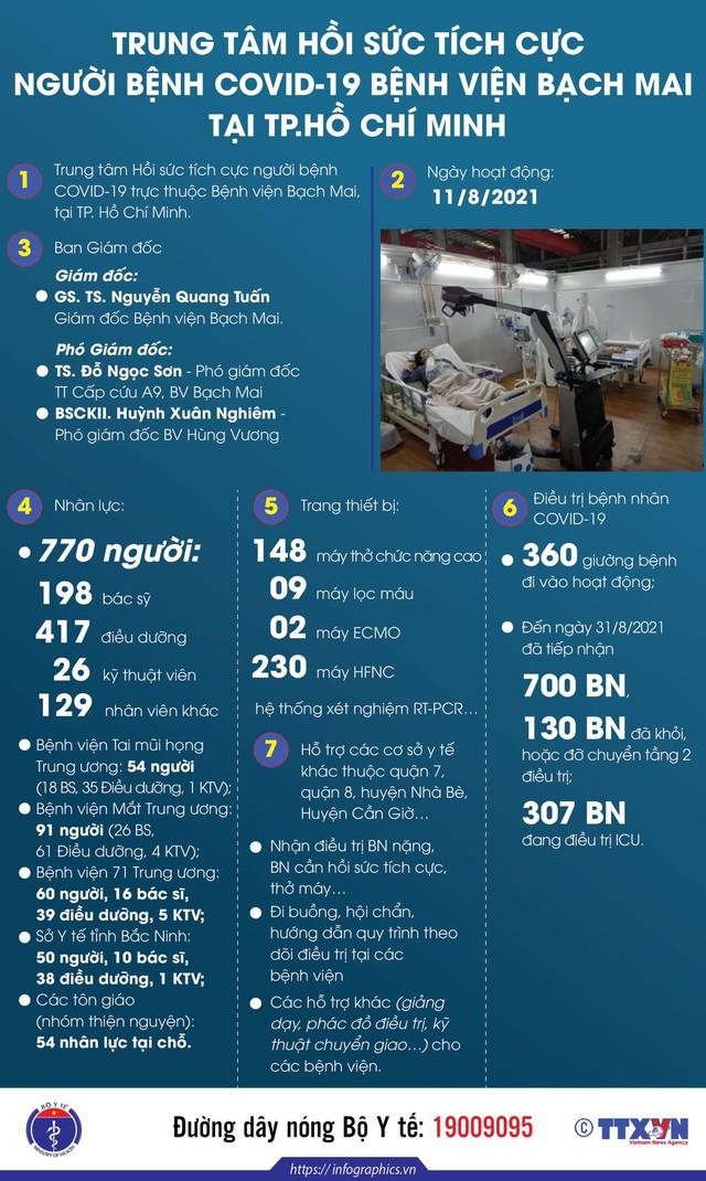 Infographic_Trung tâm hồi sức tích cực người bệnh COVID-19 ở TP. HCM