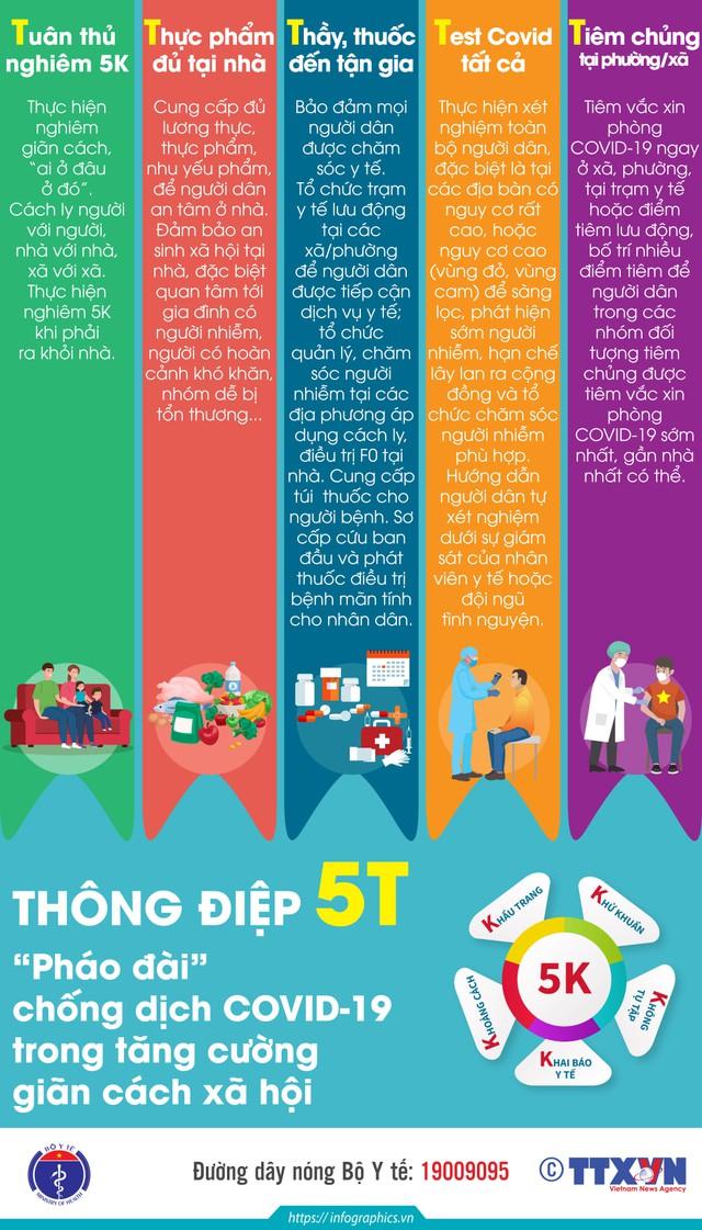 Infographic Thông điệp 5T
