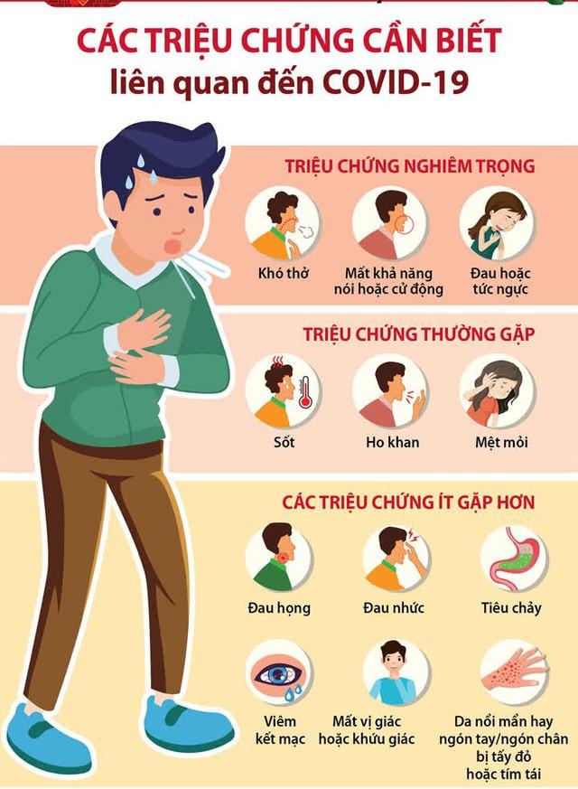 Khi nào người mắc COVID-19 mới hết triệu chứng? - Ảnh 3.