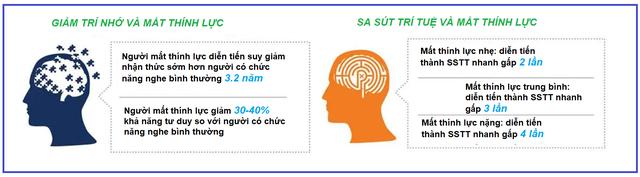 Nguyên nhân có thể điều trị đảo ngược suy giảm nhận thức nhẹ - Ảnh 4.