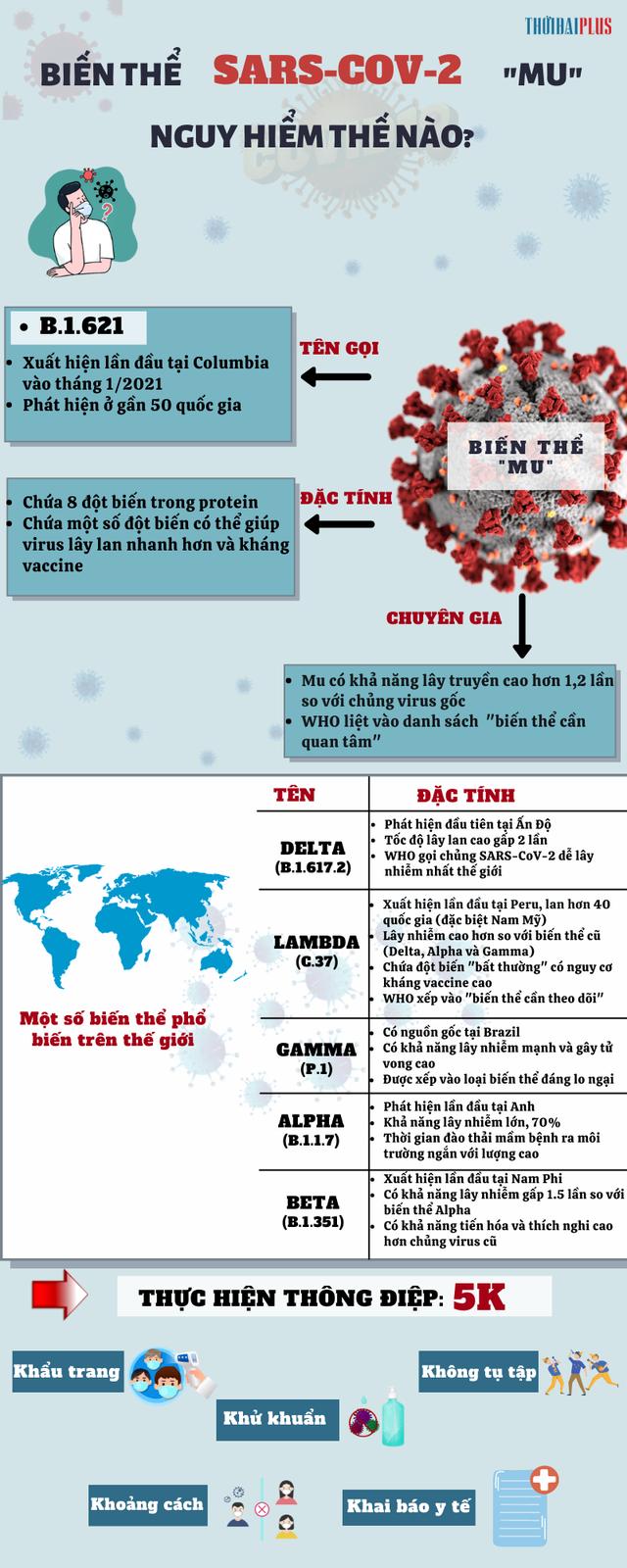 [Infographic] - Biến thể SARS-CoV-2 MU nguy hiểm thế nào? - Ảnh 1.