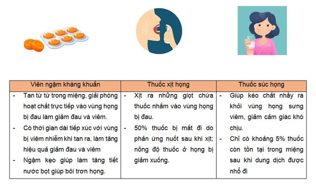 Viên ngậm kháng khuẩn giảm đau họng - Ảnh 4.