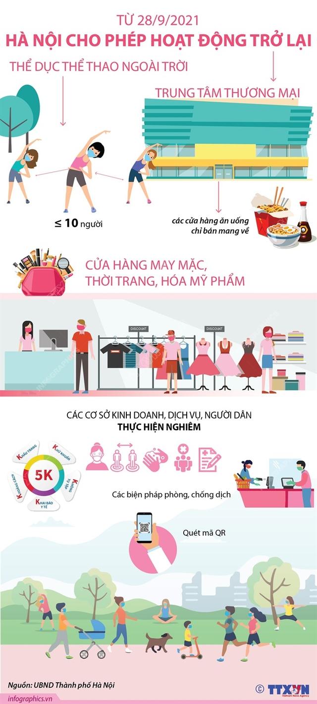 [Infographic] Từ 28/9, Hà Nội cho phép hoạt động, dịch vụ nào?  - Ảnh 2.