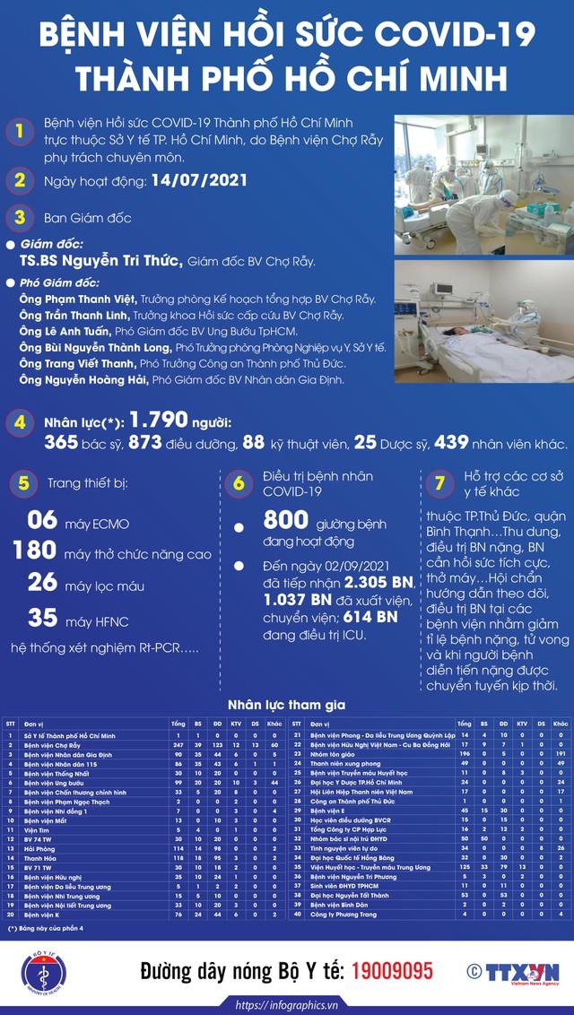 Infographic Bệnh viện Hồi sức COVID-19 Thành phố Hồ Chí Minh.