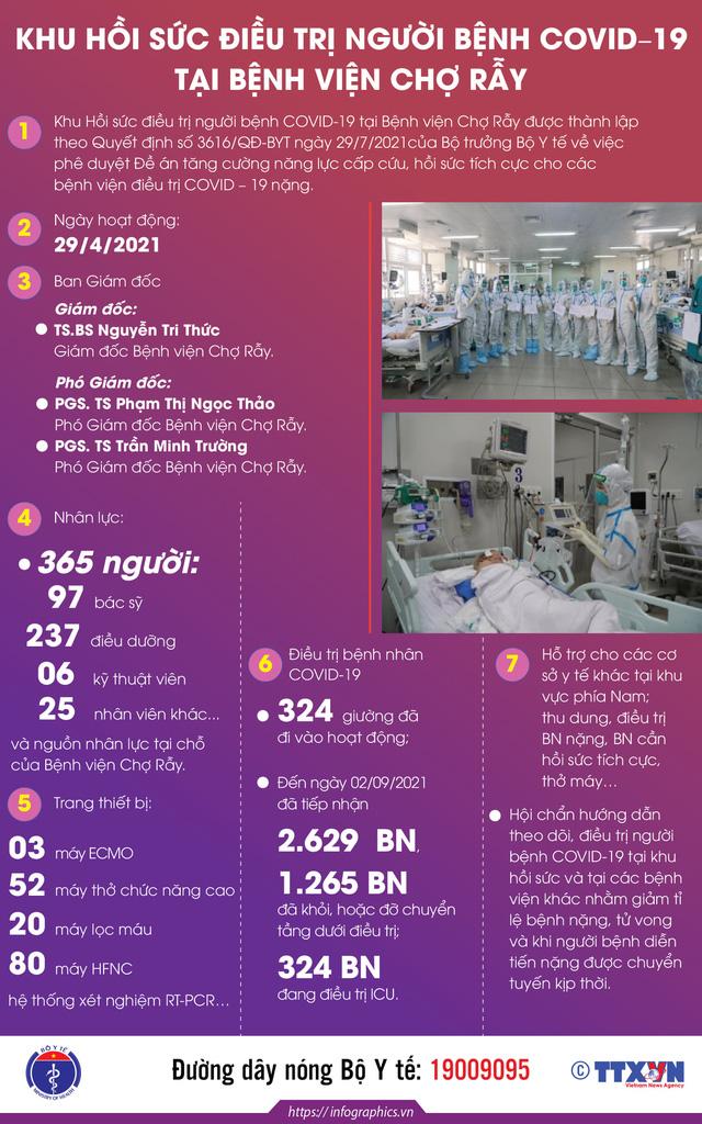 Infographic Hoạt động của Khu Hồi sức điều trị người bệnh COVID-19 tại Bệnh viện Chợ Rẫy