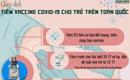 [Infographic] - Chiến dịch tiêm vaccine COVID-19 cho trẻ em trên toàn quốc
