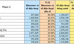 TP. Hồ Chí Minh có số lượt tải ứng dụng Bluezone lớn nhất