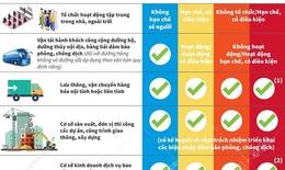[Infographic] 4 cấp độ 'thích ứng an toàn' với dịch COVID-19