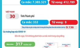 Bản tin dịch COVID-19 trong 24h qua: 317/332  ca mắc được điều trị khỏi, Việt Nam an toàn để phát triển bền vững trong tình hình mới