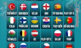 Bốc thăm chia bảng Euro 2020: Bồ Đào Nha, Pháp và Đức vào chung bảng đấu