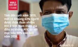 Đoàn kết, chia sẻ để vượt qua COVID-19 và kết thúc đại dịch AIDS