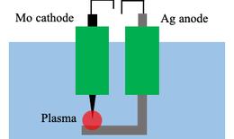 Viện công nghệ Plasma thành công với hoạt chất kháng virus thế hệ mới TSN