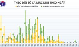 Sáng 27/4, Việt Nam đã sang ngày thứ 11 không có ca mắc mới COVID-19 trong cộng đồng